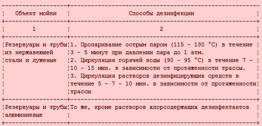 sanitarnaya-obrabotka-oborudovaniya